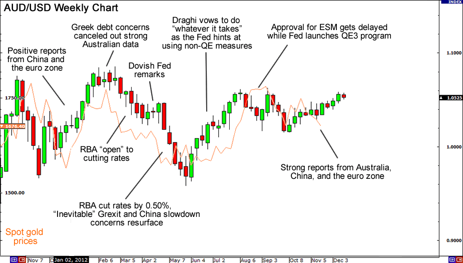 AUD/USD 2012 chart width=