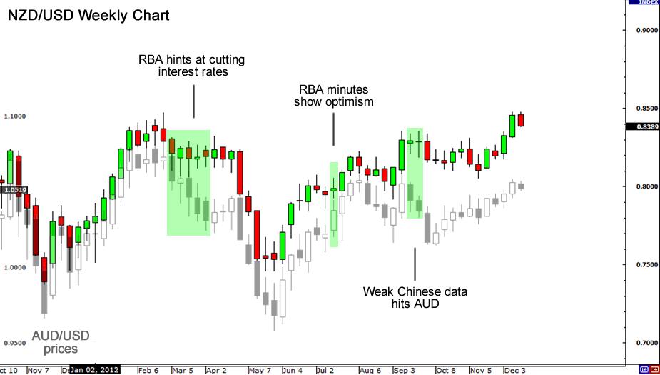 NZD/USD 2012 chart width=