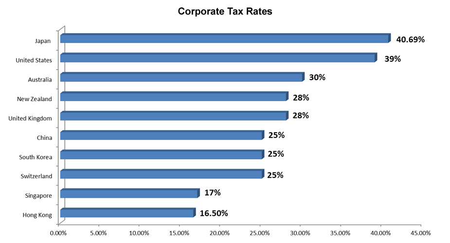 Countries Corporate Tax Rate