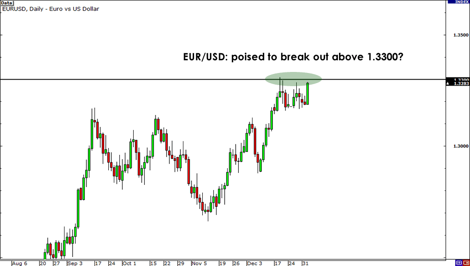 EUR/USD Daily Charti