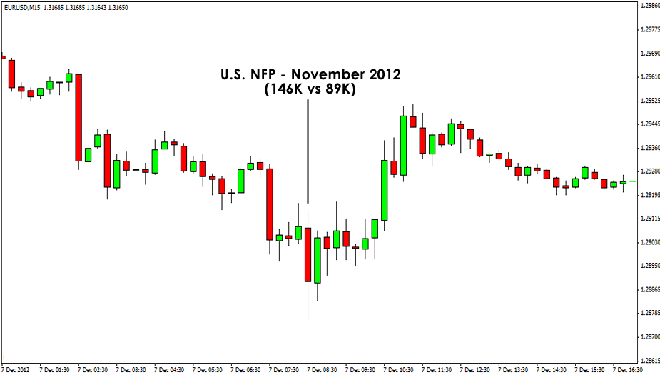 EUR/USD December Chart