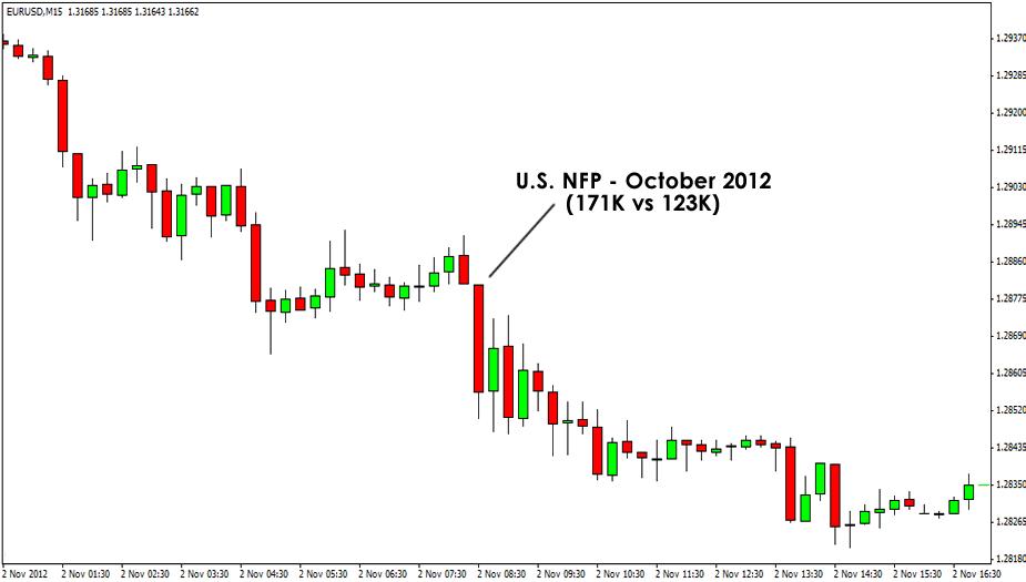 EUR/USD November Chart