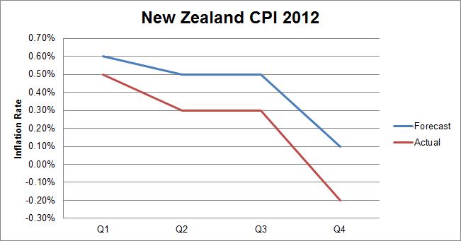 New Zealand CPI 2012