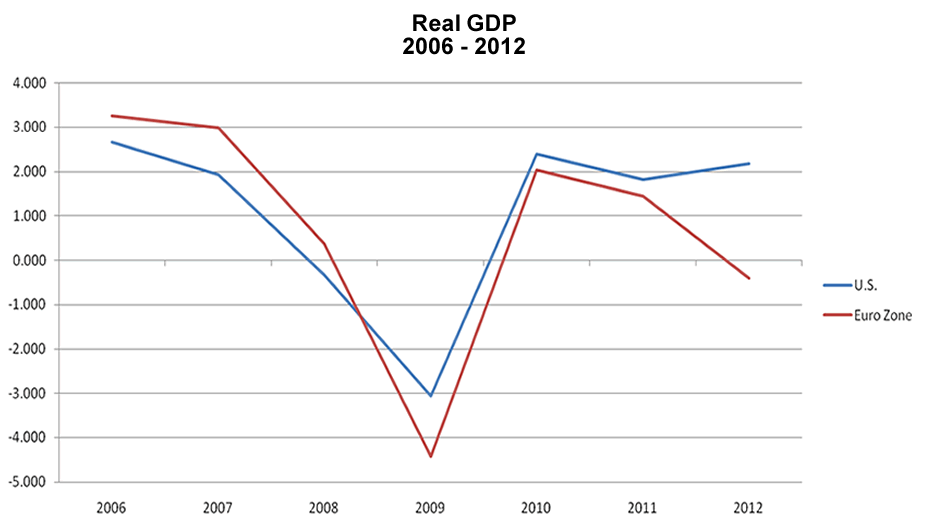 U.S. vs Euro Zone GDP Growth