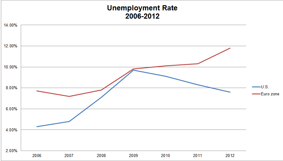 U.S. vs Euro Zone Unemployment Rate