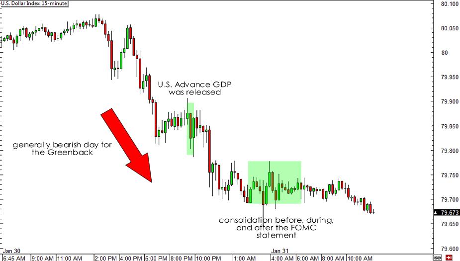 USDX 15-minute Chart