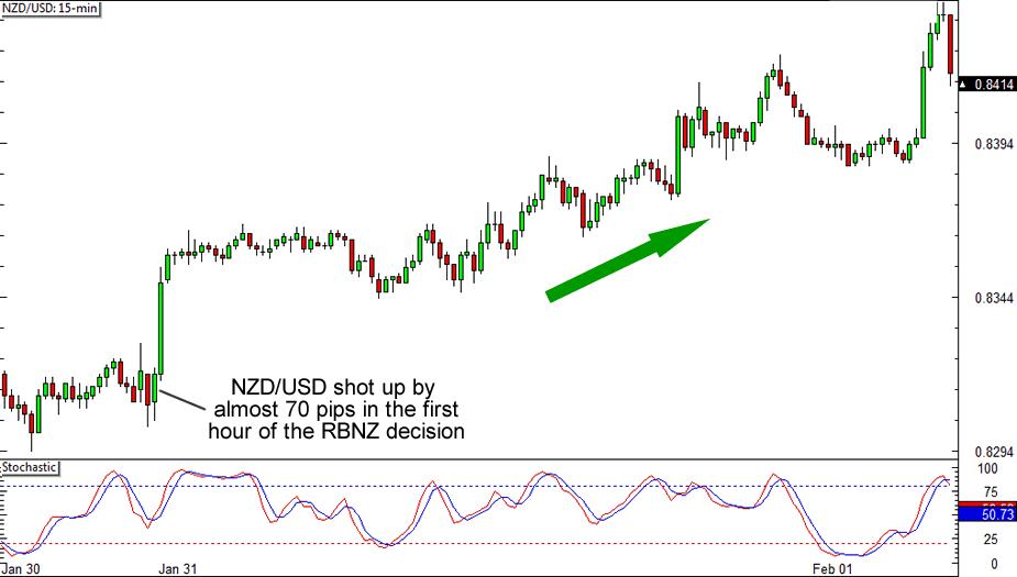 NZD/USD 15-minute Chart