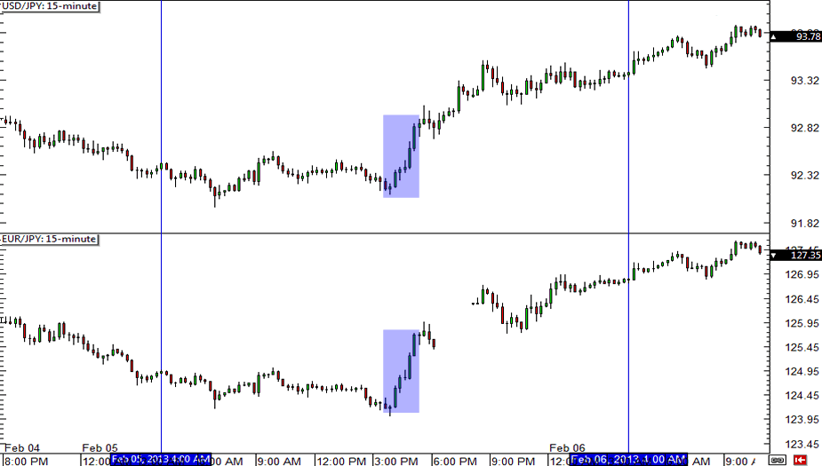 USD/JPY and EUR/JPY Chart