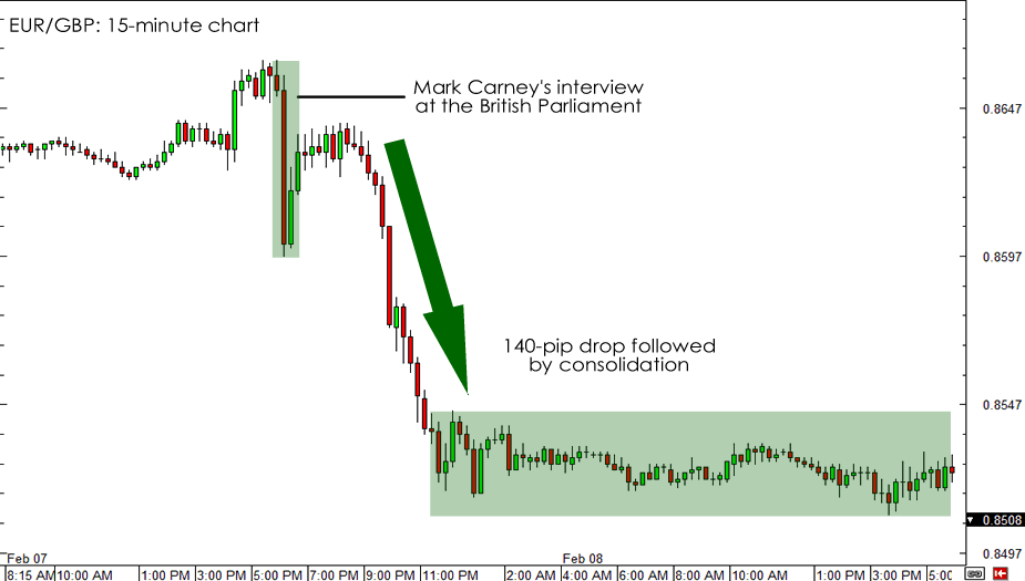 EUR/GBP 15-minute Chart