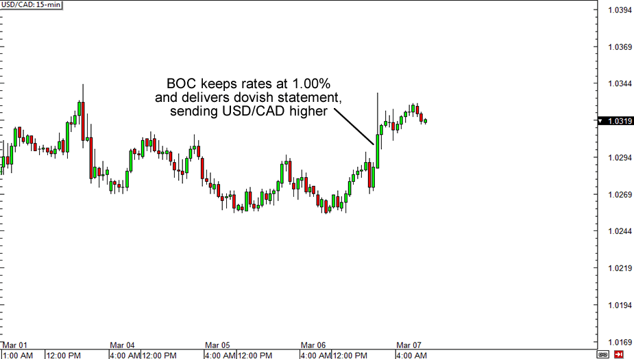 USD/CAD 15-minute Chart