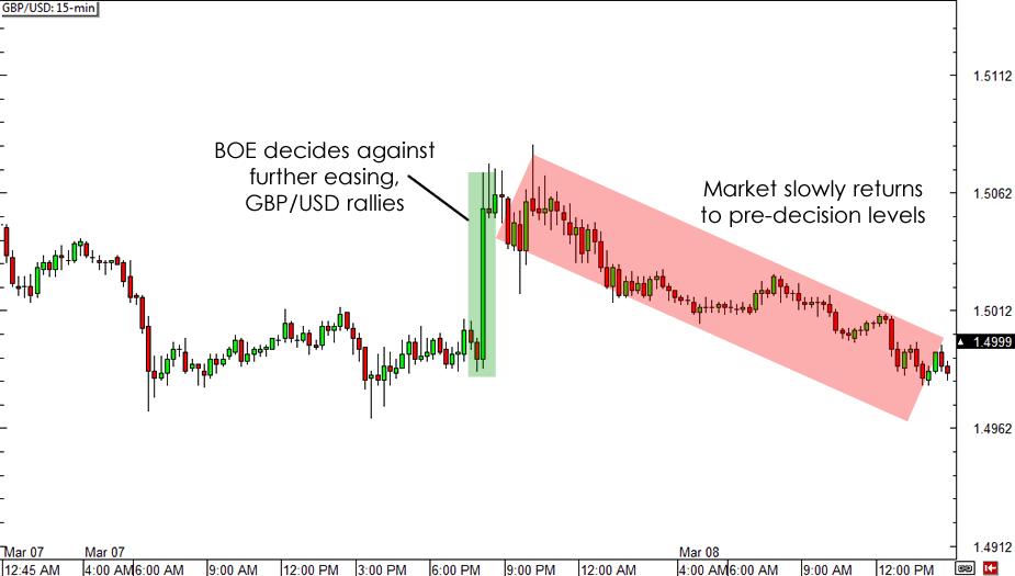 GBP/USD 15-minute Chart