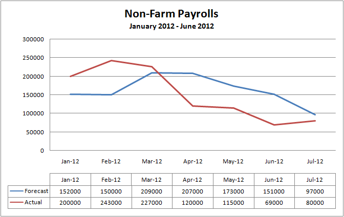 Non-Farm Payrolls January 2012 to June 2012