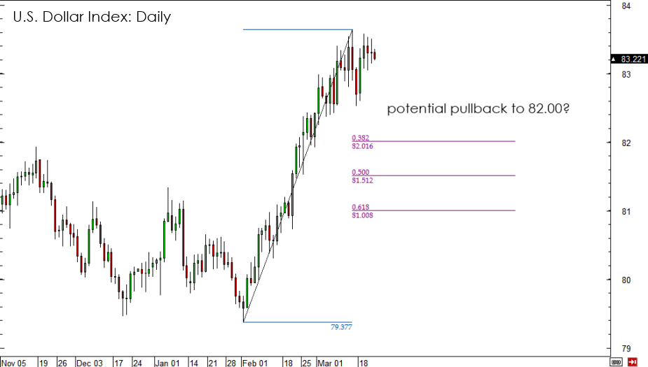 U.S. Dollar Index Daily Chart