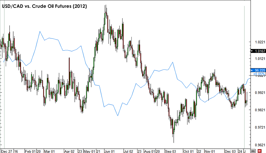 Oil and USD/CAD 2012