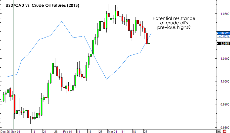 Oil and USD/CAD 2013