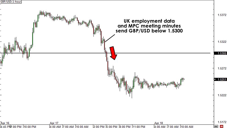 GBP/USD 15-min Chart
