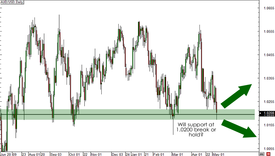 AUD/USD Monthly Chart