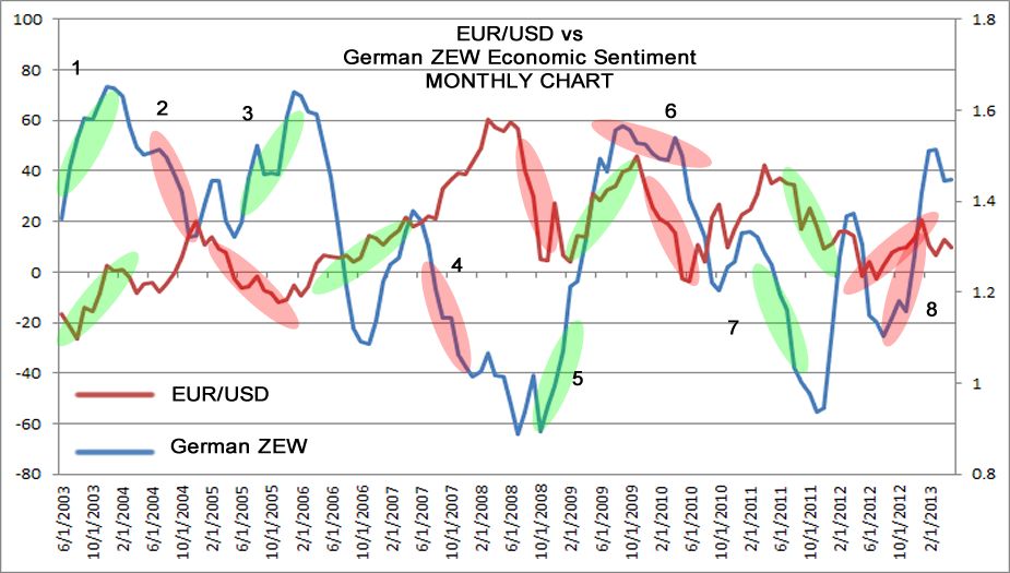 ZEW vs EUR/USD