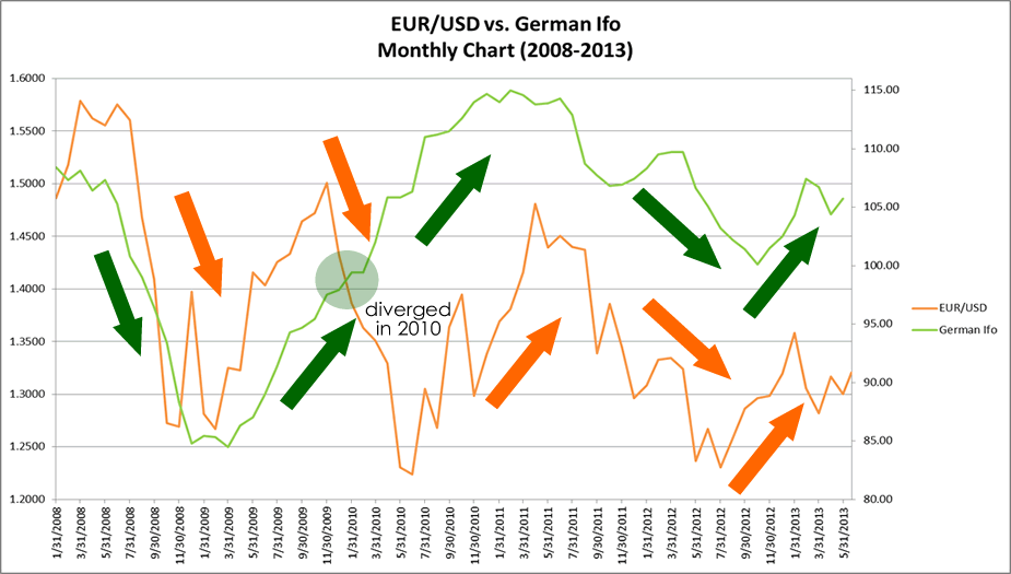 German Ifo vs EUR/USD