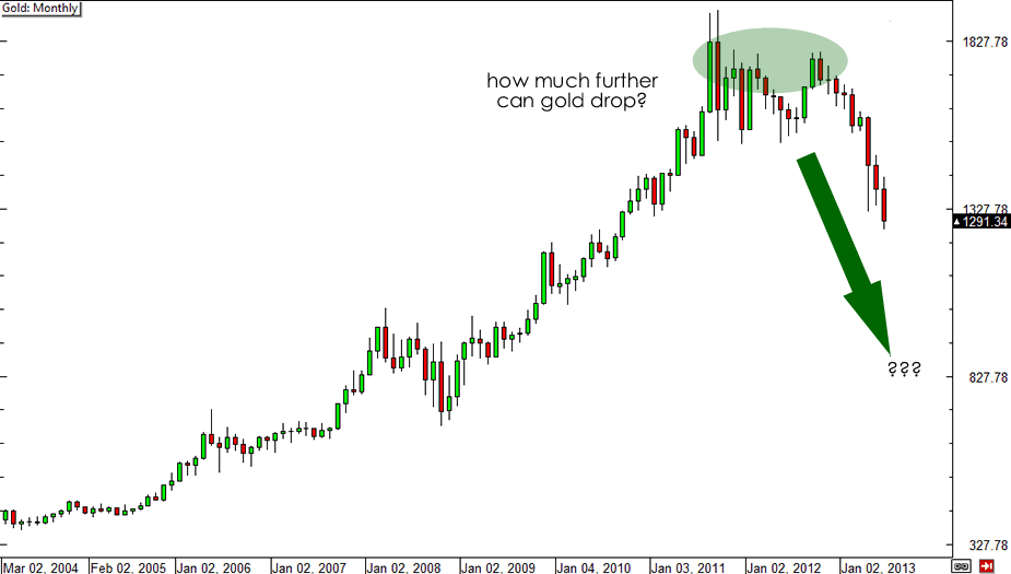 Gold Monthly Chart