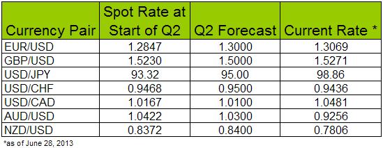 Q2 2013 Forecasts