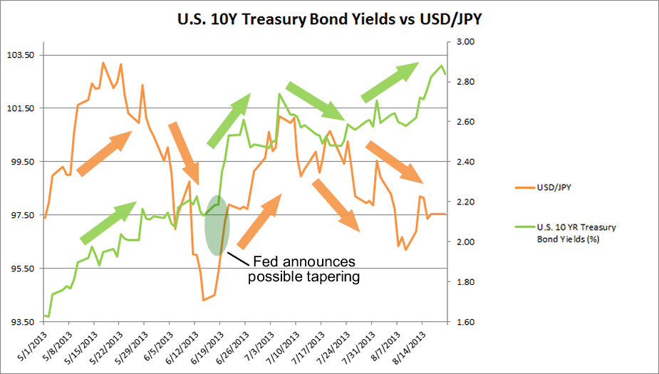 Yields vs USD/JPY Chart