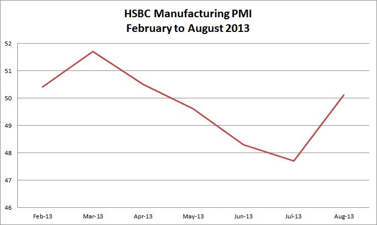 HSBC PMI