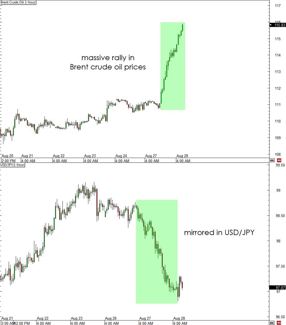 Brent Crude Oil and USD/JPY Chart