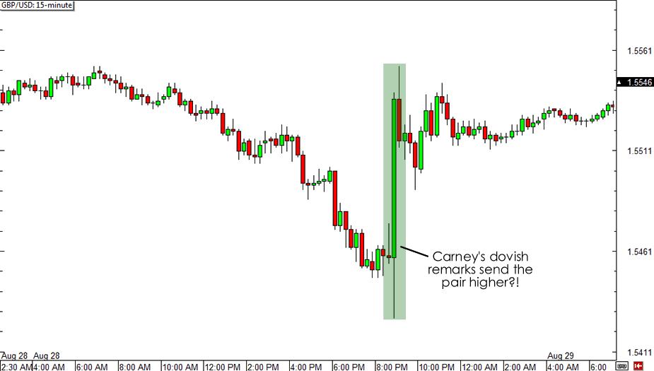 GBP/USD Chart