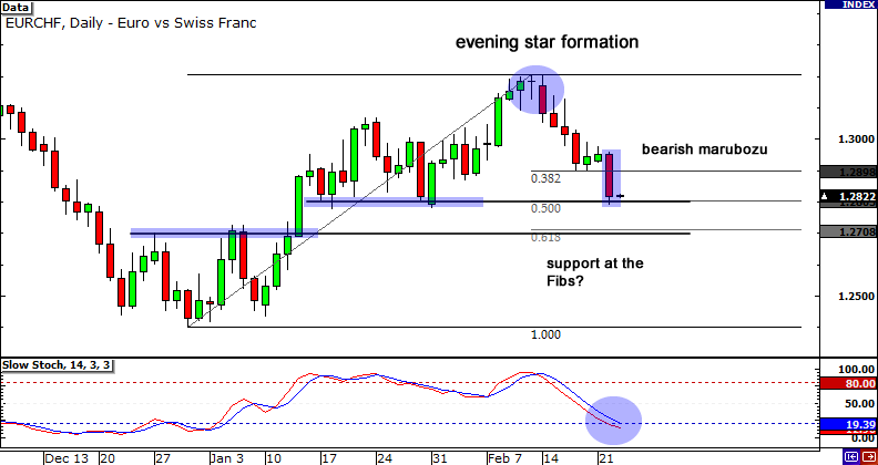 EUR/CHF Chart