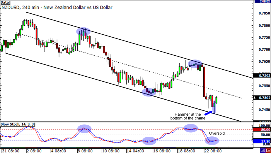 NZD/USD Chart