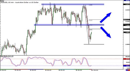 AUD/USD Chart