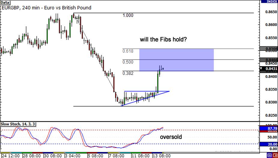 EUR/GBP 4-hou4 Chart