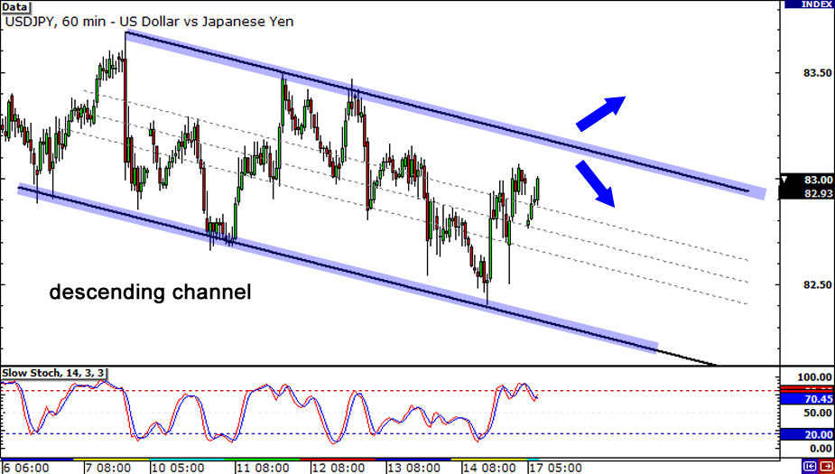 USD/JPY Daily Chart