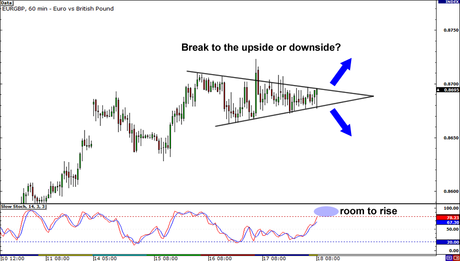 EUR/GBP Chart