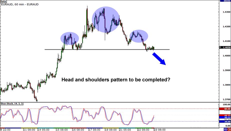 EUR/AUD Chart