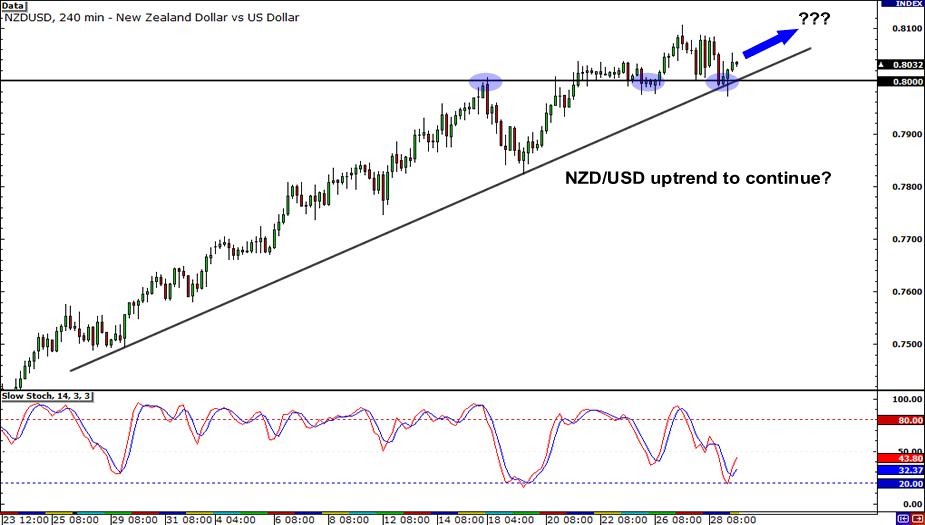 NZD/USD 4-Hour Chart