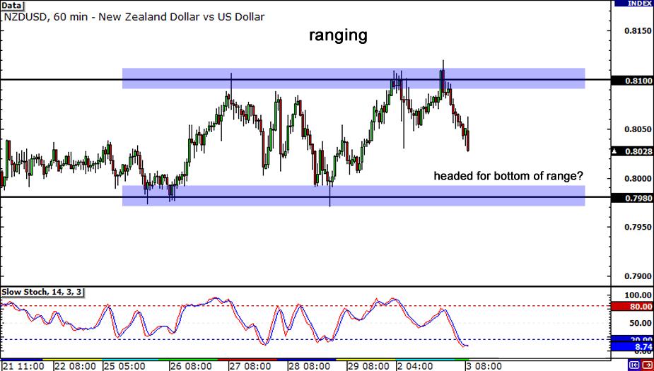 NZD/USD: 1-hour