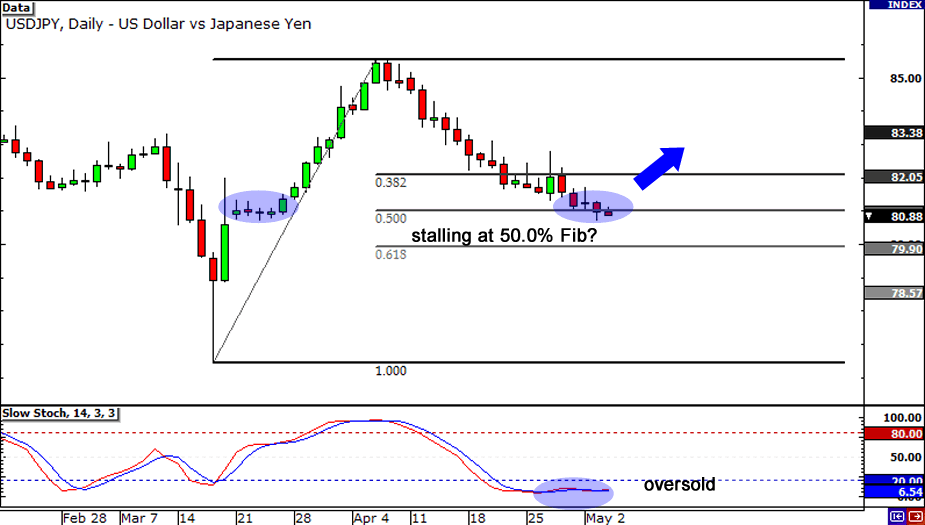 USD/JPY: Daily Chart