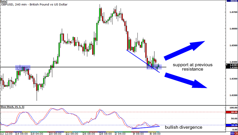 GBP/USD: 4-hour