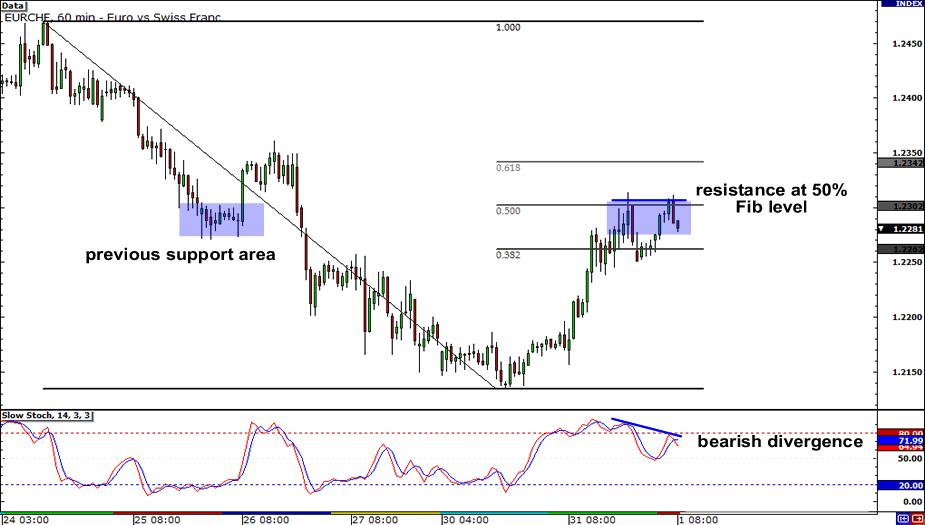 EUR/CHF 1-hour chart