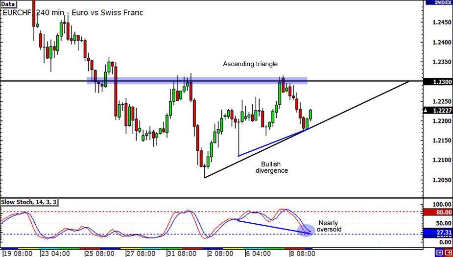 EUR/CHF 4-hour chart