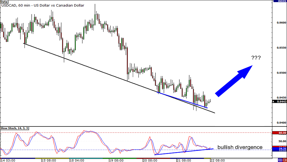 USD/CAD Hourly chart