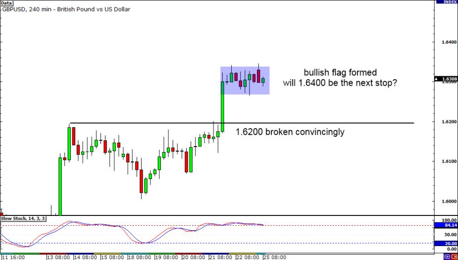 GBP/USD 4-hour Chart
