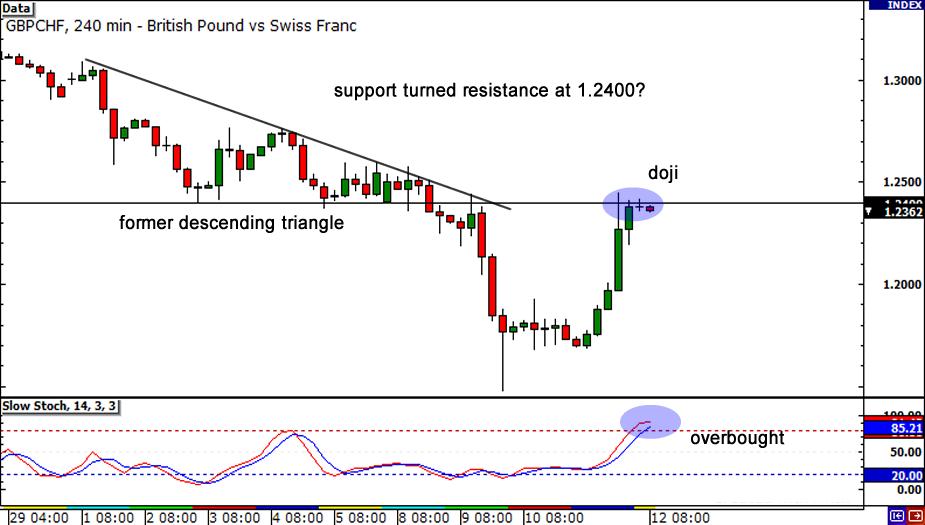 GBP/CHF 4-hour Chart