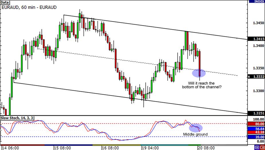 EUR/AUD 1-hour Chart