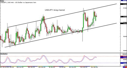 USD/JPY 4-hour Chart