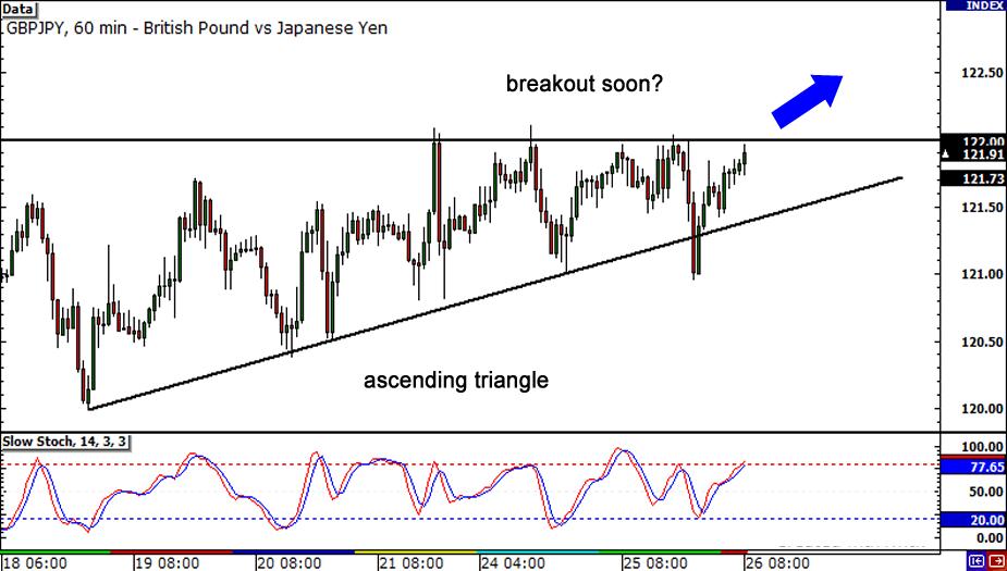 GBP/JPY Chart