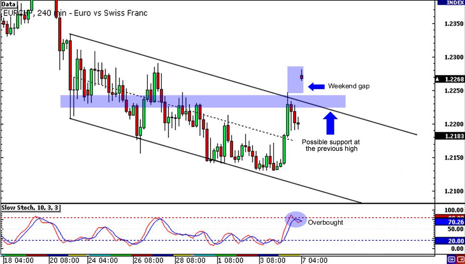 EUR/CHF Hourly Chart