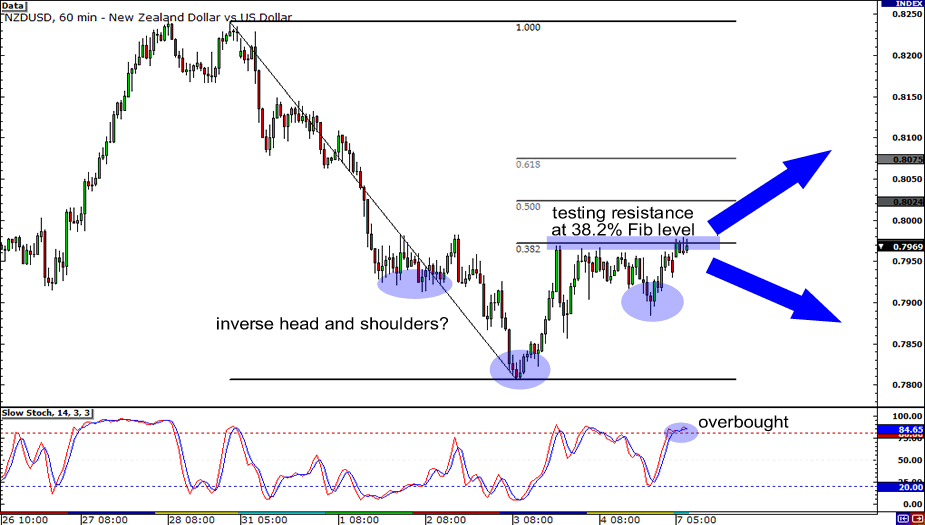 NZD/USD Hourly Chart